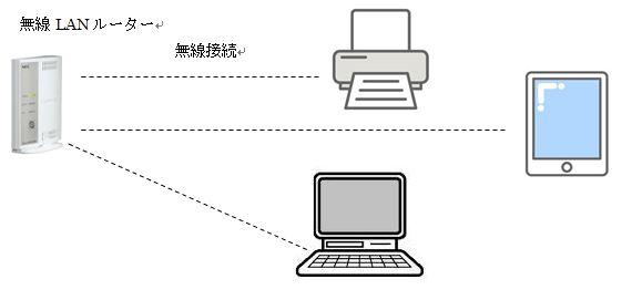 無線LANルーターの接続状態