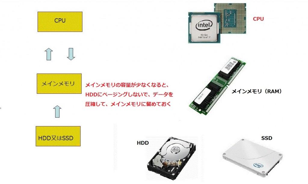memory_cpu_hdd_102
