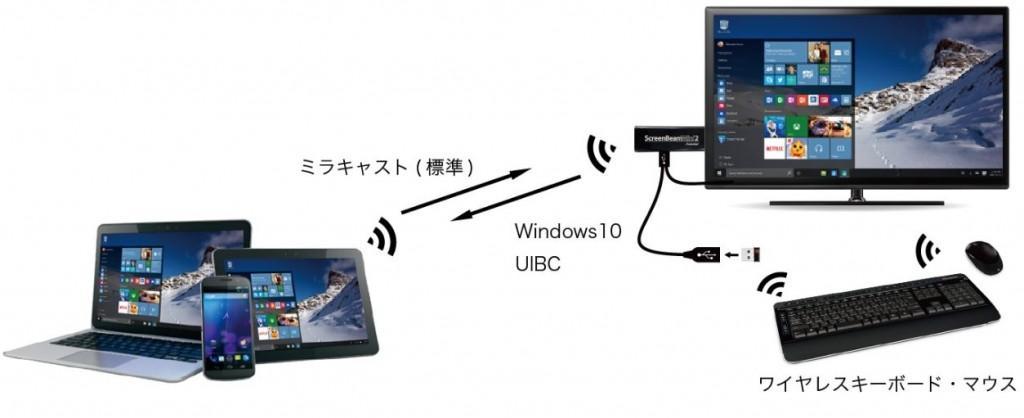 ScreenBeam_Mini2_UIBC_002