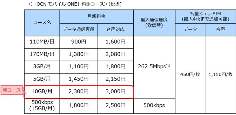 OCN_mobil_one_001