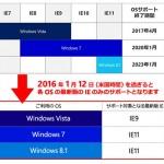 Microsoft社のブラウザInternet Explore(IE)8、9、10のサポート終了について