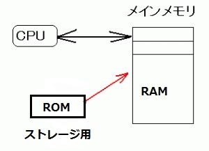 cpu_mm_rom_001