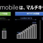 nuroモバイルが、新たにソフトバンク回線を利用したプランの提供を12月19日(火)午前9時より開始すると発表