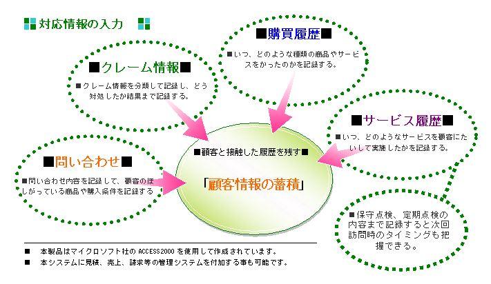 顧客管理システムを開発する上での重要な考え方